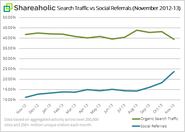 -search-traffic-vs-social-referrals